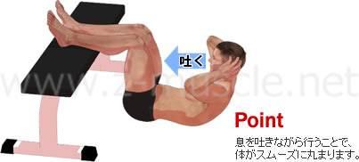 腹筋運動(クランチ) 体を丸めながら息を吐く  そして正しく腹筋運動を行った場合、頭はちょうどお